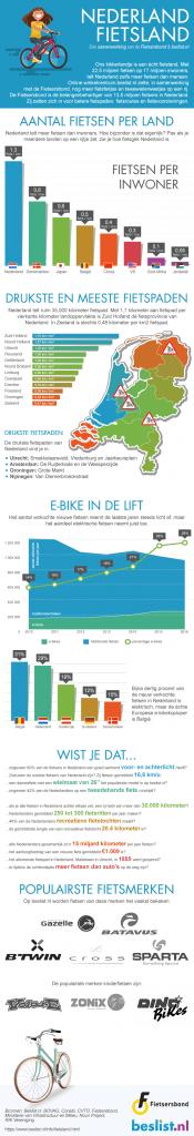 aantal fietsen nederland infographic